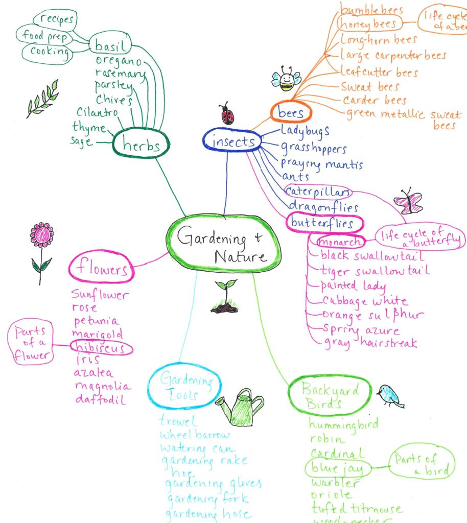 vocabulario para preescolares, montessori, mapas mentales, jardinería, abejas