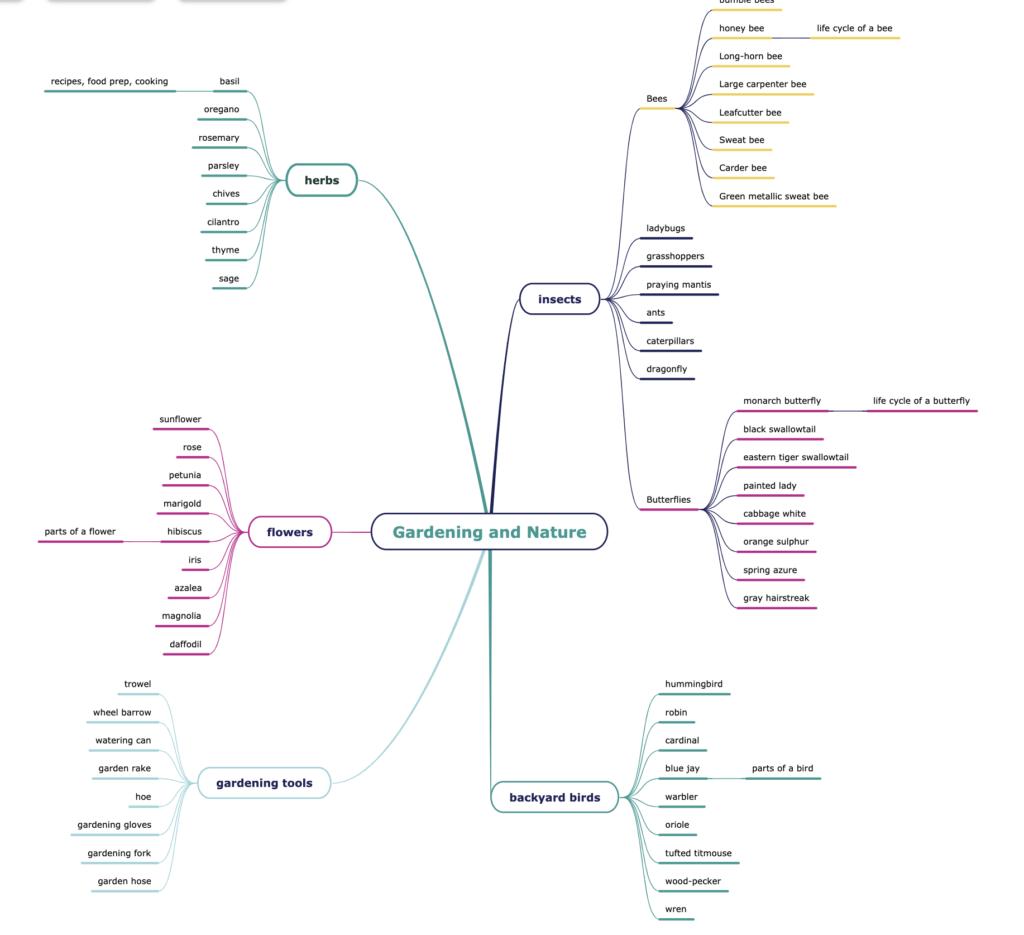 Utilice mapas mentales para intercambiar ideas sobre nuevos temas 4