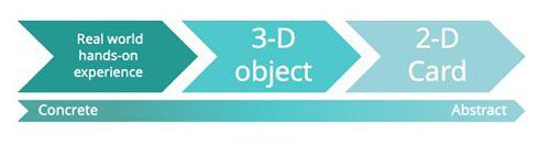 Tarjetas Montessori en 3 partes, de concreto a abstracto, educación en el hogar